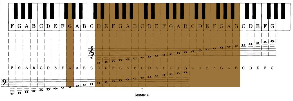 kora notes range